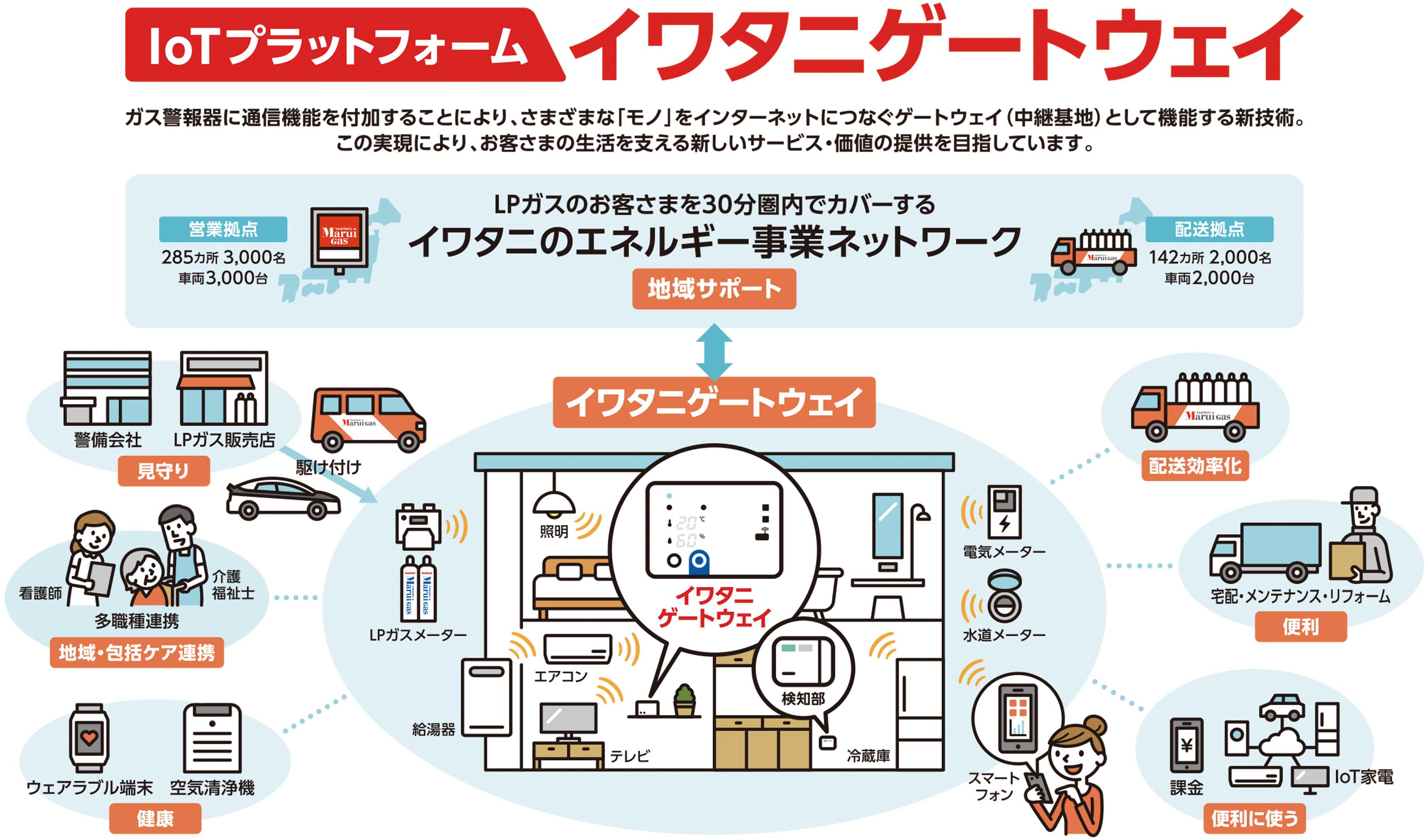IoTプラットフォーム イワタニゲートウェイ ガス警報器に情報ネットワーク機能を付加することにより、さまざまな「モノ」をインターネットにつなぐゲートウェイ(中継基地)として機能する新技術。この実現により、お客さまの生活を支える新しいサービス・価値の提供を目指しています。